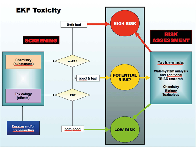 Micro pollutants: How can you determine ecological risks in water? on heat chemistry, organic chemistry, fe chemistry, electrostatic attraction in chemistry, power of chemistry, h2s chemistry, no2 chemistry, ac chemistry, gas chemistry, pb chemistry, cl chemistry, na chemistry, calorie chemistry, co2 chemistry, no chemistry, o2 chemistry, nacl chemistry, oh chemistry, hbr chemistry, h2 chemistry,