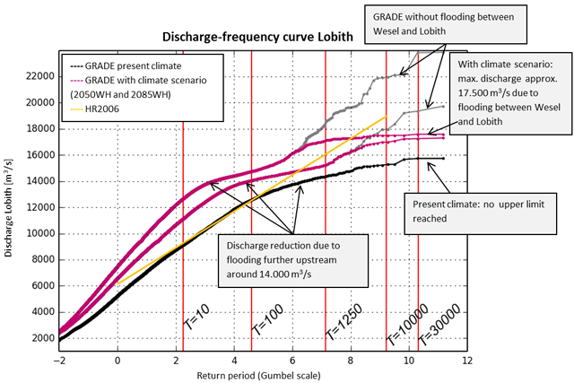 H2o water matters figure 1 various discharge working lines at lobith hr2006 represents the working line based on statistical extrapolation and was used to date to ccuart Image collections